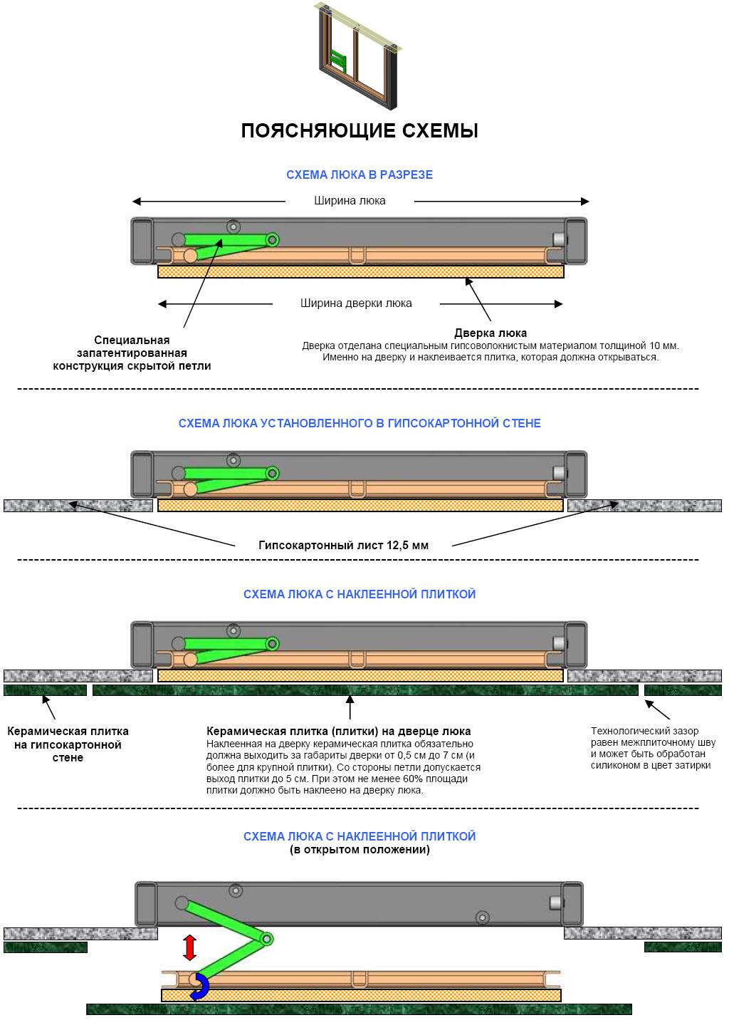Схема установки скрытого ревизионного люка под плитку